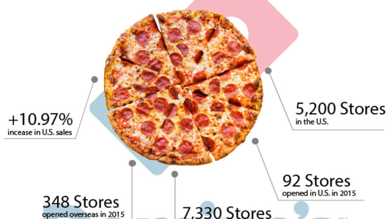 Here's How Domino's Pizza Is Clobbering Its Rivals