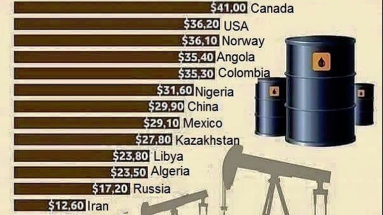 When Will Oil Prices Bottom? Here's How You'll Be Able to Tell