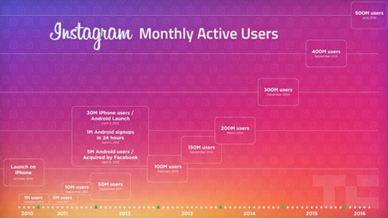 Instagram Is Facebook's Biggest Weapon in Its Battle Against Snapchat