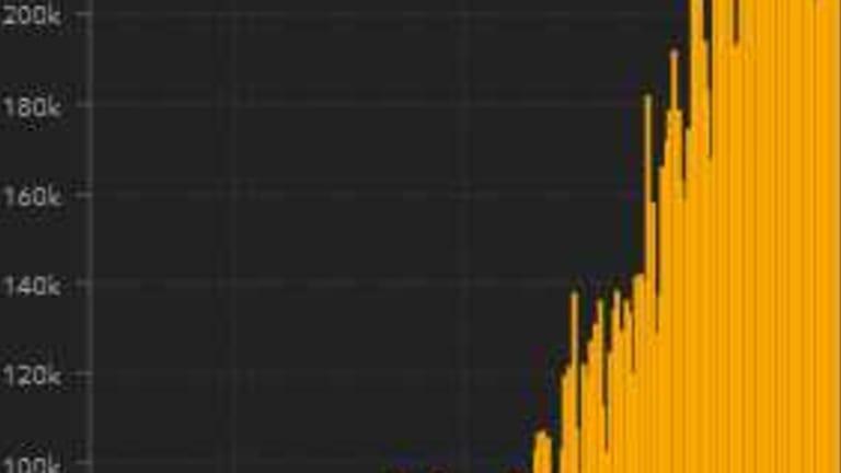 Monday Morning Markets – Moving Past 5 Million Virus Cases