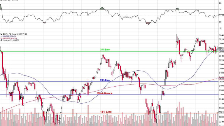 Testy Tuesday – S&P 3,600 Yet Again