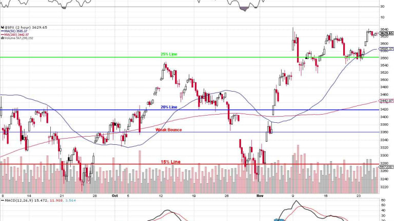 3636 Friday – S&P 500 Re-Tests Election Highs on Black Friday