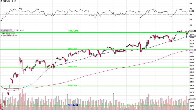 Testy Tuesday – S&P 3,850 Edition