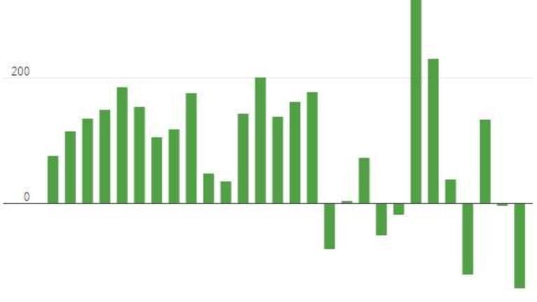 Monday Market Movement – Fed Wednesday, More Tariffs on Sunday