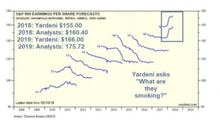 """Earnings Estimates: Yardeni Asks """"What Are Analysts Smoking""""?"""