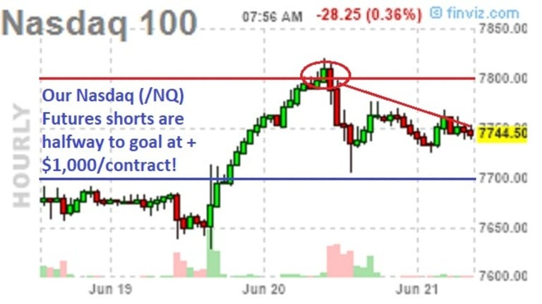 TGIF – Four Witches Test the Market Highs