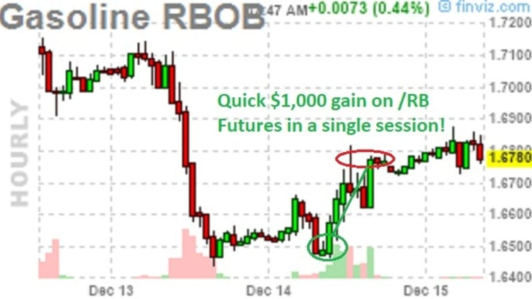 Quad Witching Friday – Big Futures Gains Likely to Evaporate