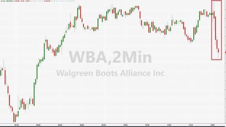 CVS, Walgreens Shares Slide As Amazon Files International Trademarks