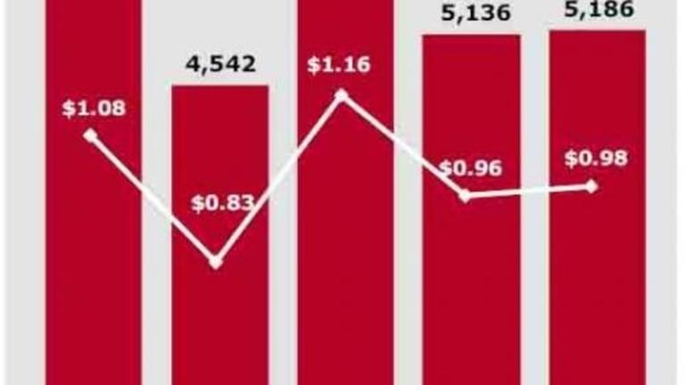 Wells Fargo Tumbles After Missing Across The Board; Loans, Deposits Slide