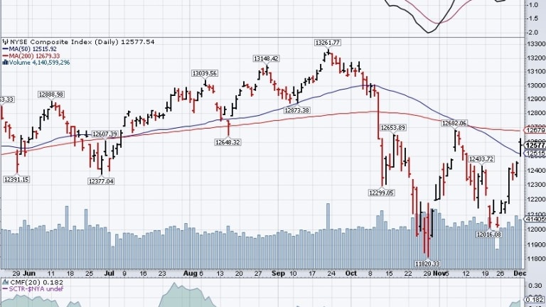 Testy Tuesday – Is China Enthusiasm Enough to Flip the Death Cross?