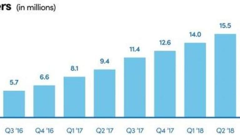 Lyft Plunges As Revenue Doubles But Losses Soar Almost 400%