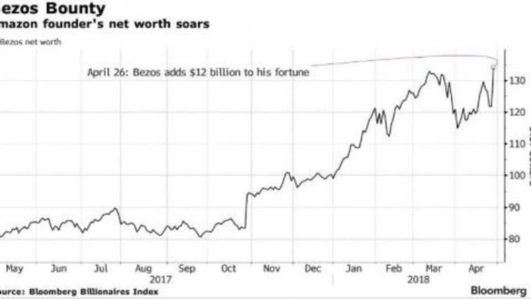 Jeff Bezos' Net Worth Hits $134 BIllion, Up $12 Billion In One Day