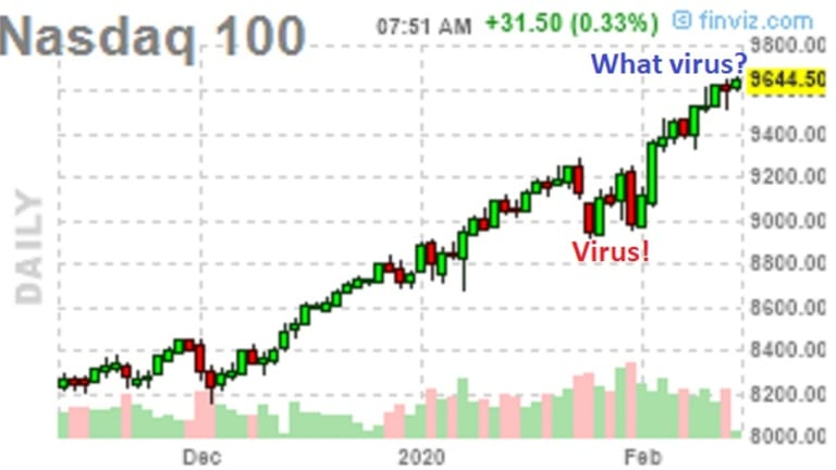 Valentine's Day Virus – Dow has 30,000 in Site