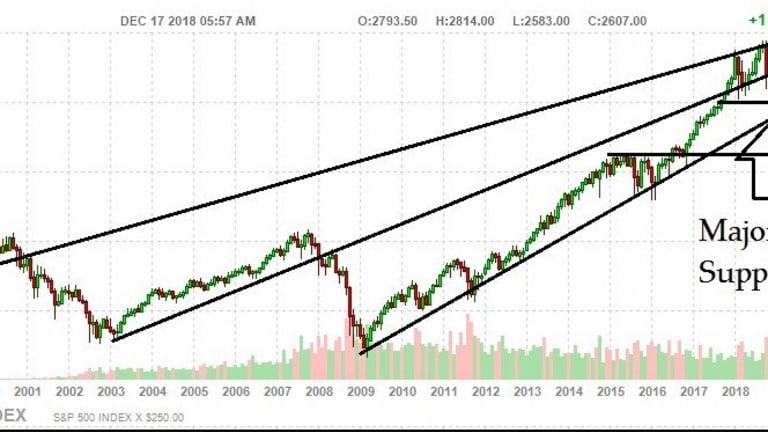 Monday Market Miracles – Do You Believe in the Fed? GDP? Santa Rallies?