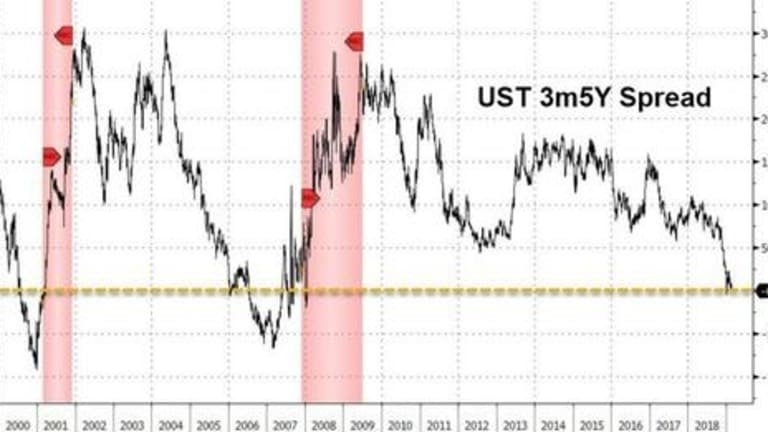 Recession Signal Getting Louder: 5-Year Yield Inverts With 3-Month Yield