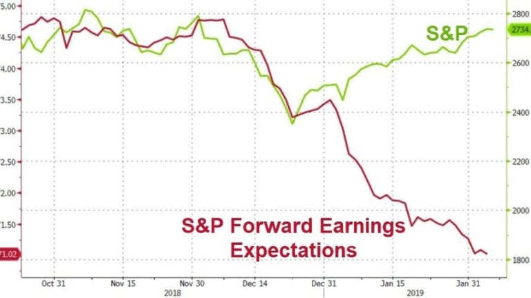 Faltering Thursday – S&P 500 Fails to Clear Lowered Earnings Expectations