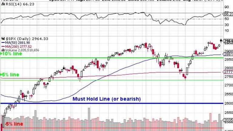 Testy Tuesday – Can We Hold onto the New Highs?