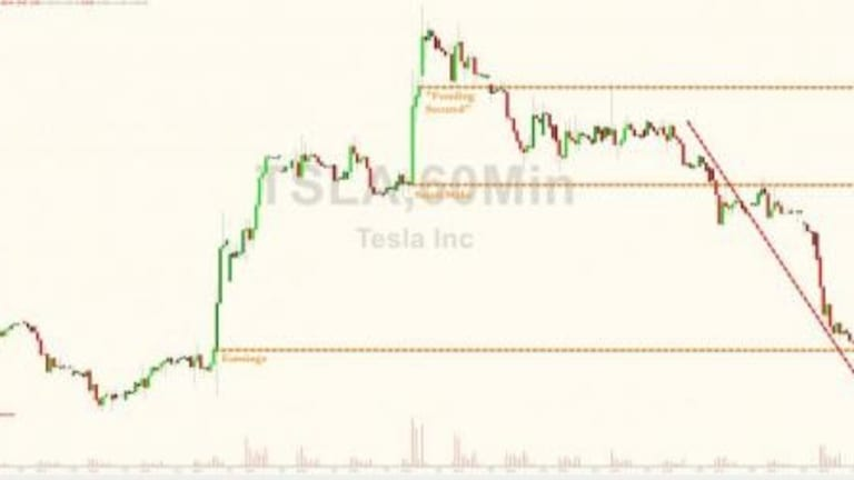 Tesla Tumbles After JPM Cuts Price Target By $113 To $195 In Scathing Report
