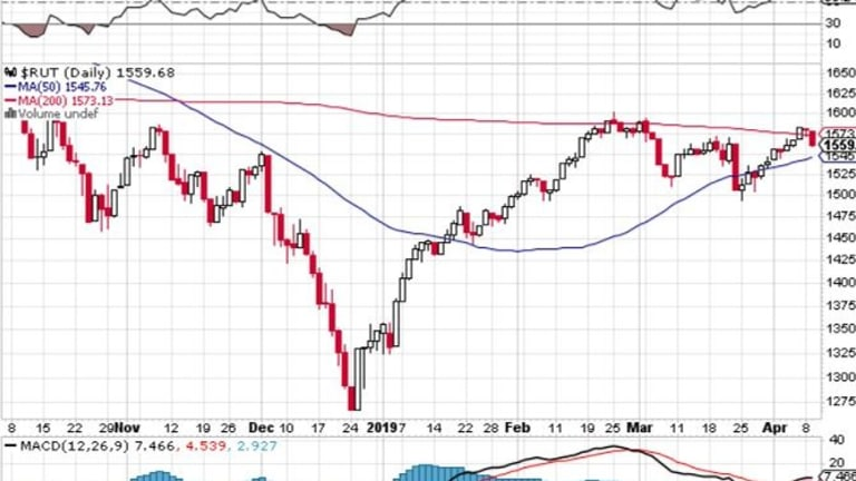 Which Way Wednesday – Russell 2000 Fails at the 200 DMA
