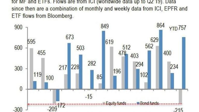 460 Billion Reasons Why Bond Yields May Jump Next Year