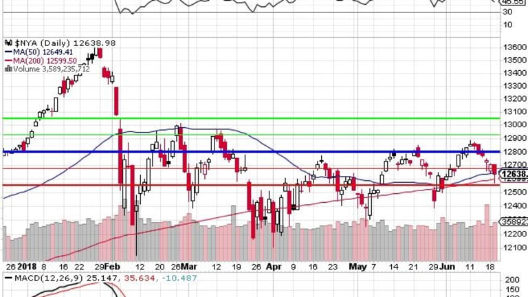 Will We Hold It Wednesday – NYSE 12,800 Edition
