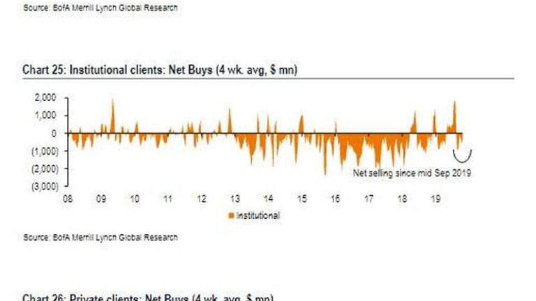 What Blackout Period: BofA Just Had Its 6th Busiest Week Ever For Stock Buybacks