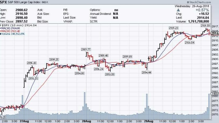 Thursday Thoughts – Window-Dressing Flatlines Markets into the Holidays