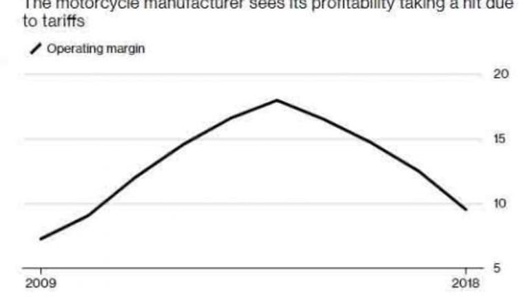 Harley Cuts Profit Margin Forecast, Blames Tariffs