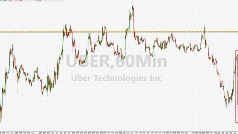 Uber Crashes Near Record Lows After Posting Largest Loss Ever