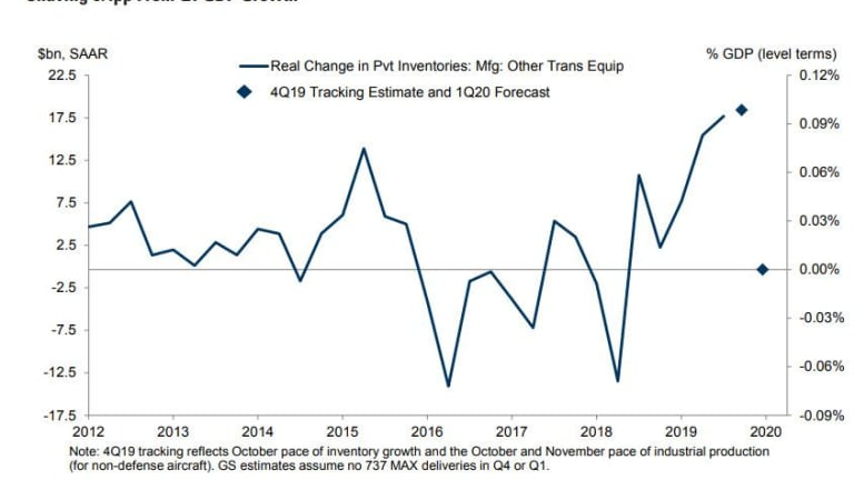 Wary Wednesday – Boeing Production Halt Spells Big Trouble for Q1 GDP
