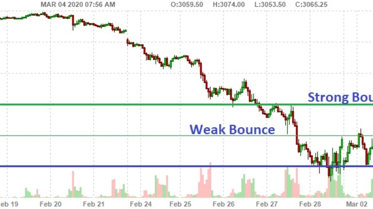 Whipsaw Wednesday – Wild Market Swings Continue