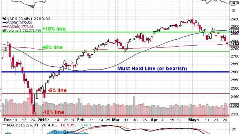 Thrilling Thursday – Failure at 2,800 Spells DOOM for the S&P 500!
