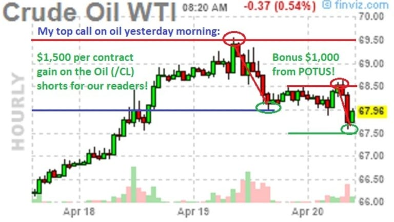 Trump Tweets Oil Down to $67.50 Giving our Readers $2,000 Per Contract Wins!