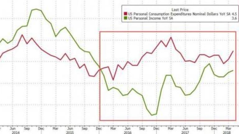 Savings Rate Tumbles Back Near Record Lows