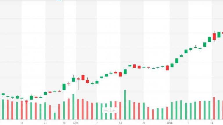 2,800 Tuesday and the S&P – Are We There Yet?