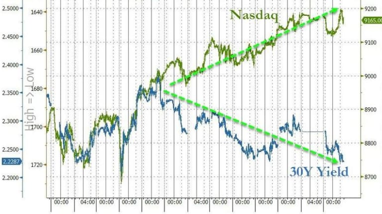 """""""It Just Keeps Getting Crazier"""" – Options Speculation Reaches Record High"""