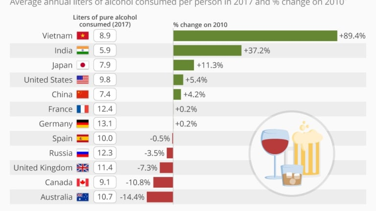 Where Global Alcohol Consumption Is Rising & Falling May Surprise You