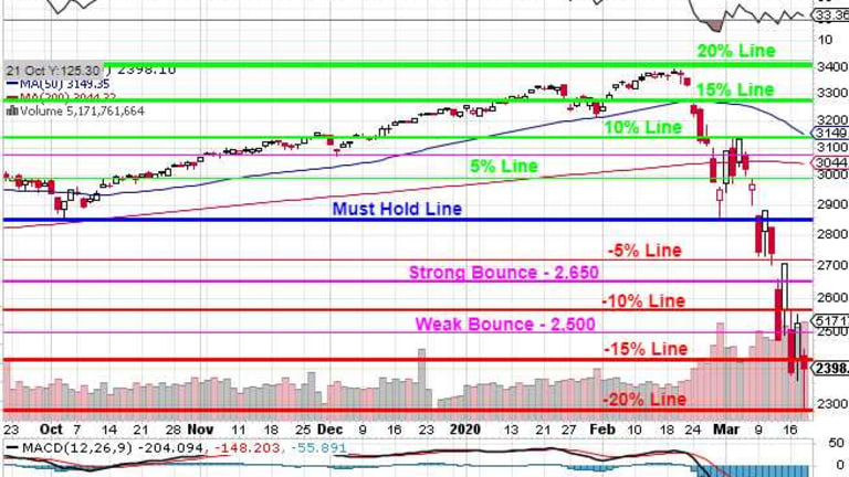 Faltering Thursday – Fed, Stimulus Fail to Convince the Market