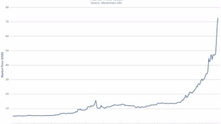 Bitcoin Bubble or New Virtual Currency?