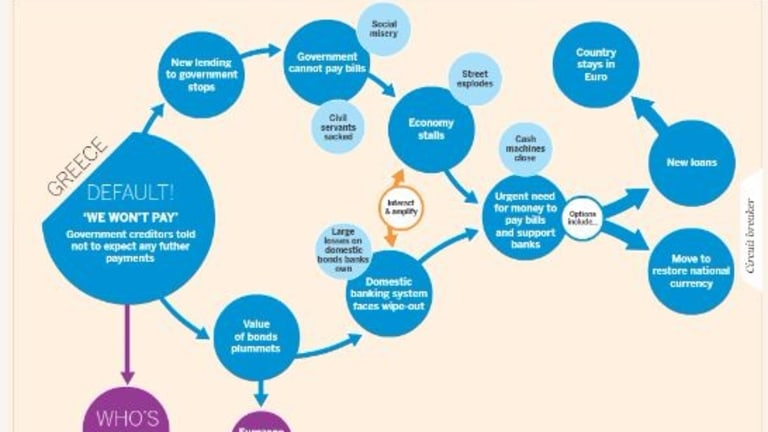 Chart of the Day: The Grexit Decision Tree