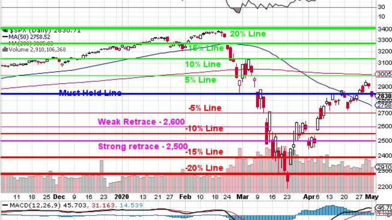 Monday Market Movement – Back in the Bottom of our Range