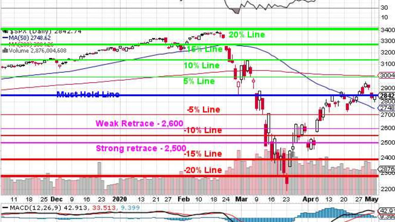 Testy Tuesday – Back to 2,850 on the S&P 500 – Again