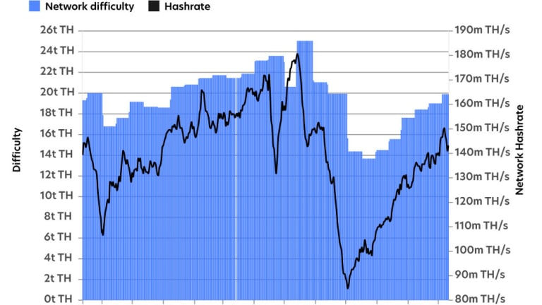 Bitcoin Hashrate Surging Ahead Of Oct. 19 Difficulty Adjustment