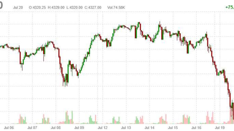 Wednesday Recovery – Markets Bounce Right Back