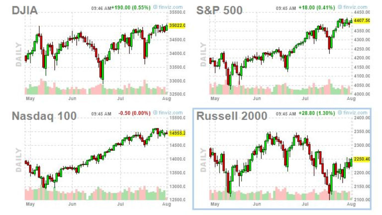 Monday Market Movement – Testing the Highs