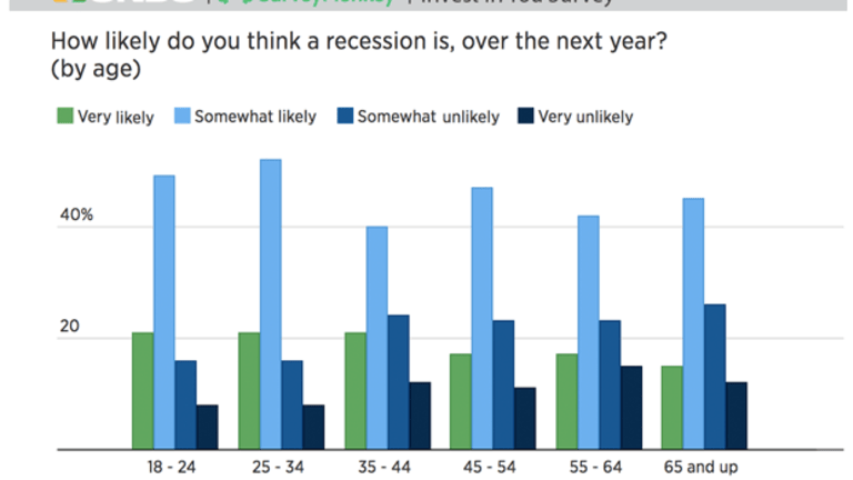 Nearly 2/3 Of Adults Think There Will Be A Recession In The Next Year