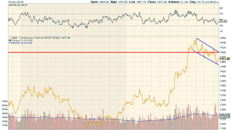 Gold Hasn't Bottomed Yet But It's Close