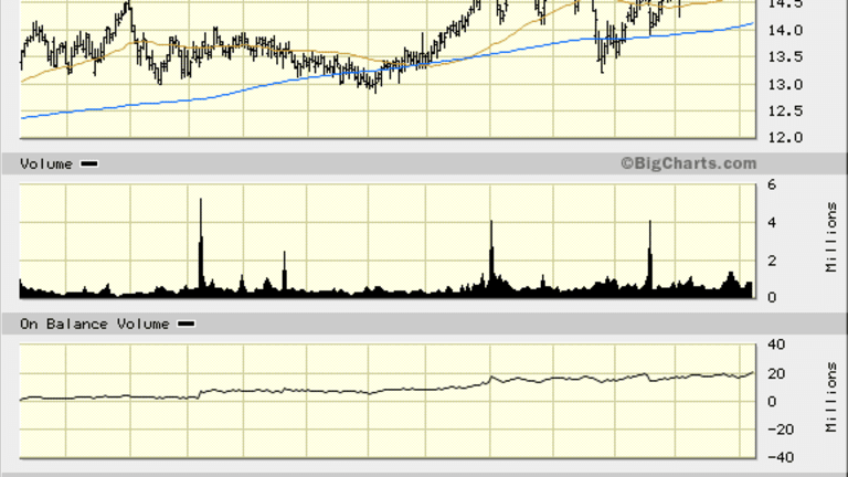 Wait for a Pullback, Then Go Long on Sterling Bancorp (STL) Stock