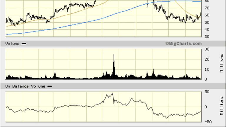 A Tale of Two Stocks: Ambarella (AMBA), GoPro Head in Opposite Directions