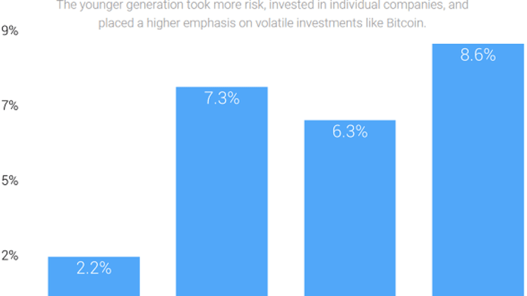 Who Had Bigger Investment Returns in 2014: Women or Men?